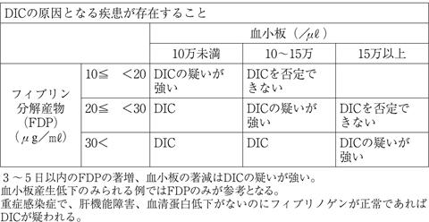 播種性血管内凝固症候群(DIC)...