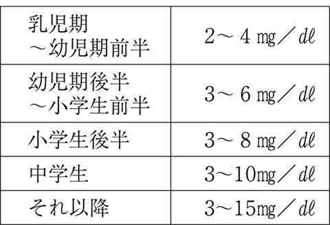 尿 症 ケトン フェニル