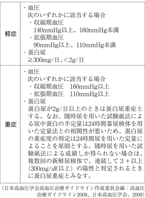 症 妊娠 高血圧