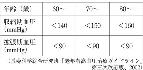 40 代 血圧 平均