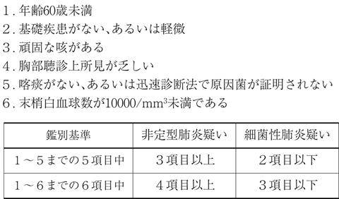 マイコプラズマ肺炎(呼吸器の病...