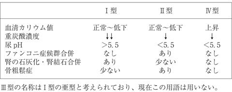 表21 尿細管性アシドーシスの分類と鑑別点