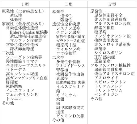 表22 尿細管性アシドーシスの原疾患