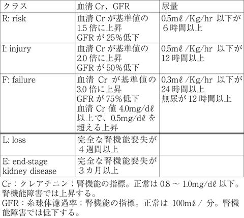 検査 値 機能 腎
