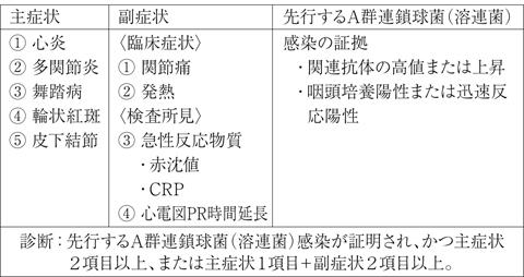 リウマチ熱(膠原病と原因不明の...