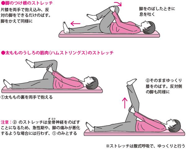 【腰椎椎間板ヘルニア】薬物療法の進め方(痛みは?副作用は ...