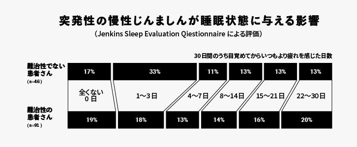 突発性の慢性じんましんが睡眠状態に与える影響