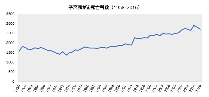 グラフ:子宮頸がん死亡者数(1958-2016)