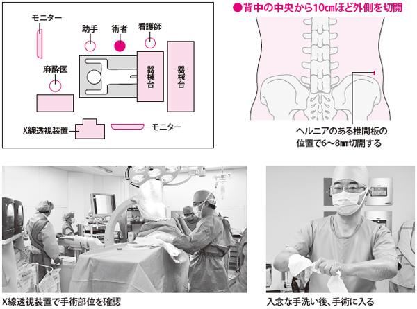 手術室のセッティングと手術の開始