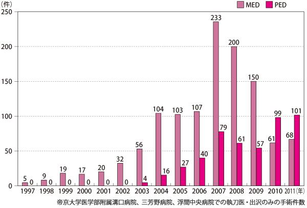 ●PED、MEDの手術件数の推移