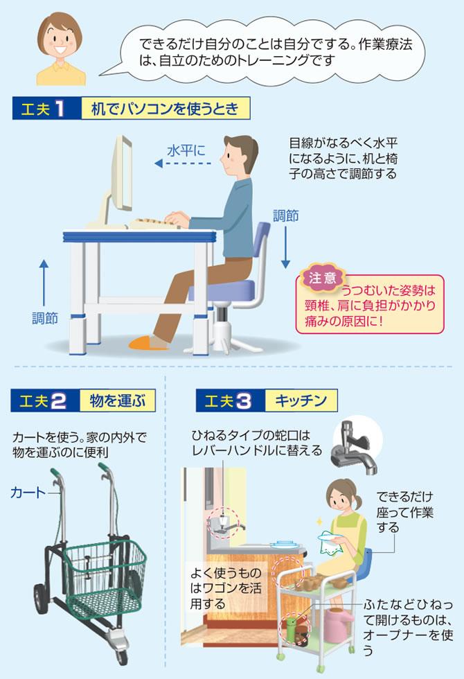 姿勢や動作を工夫して、関節の負担を減らす