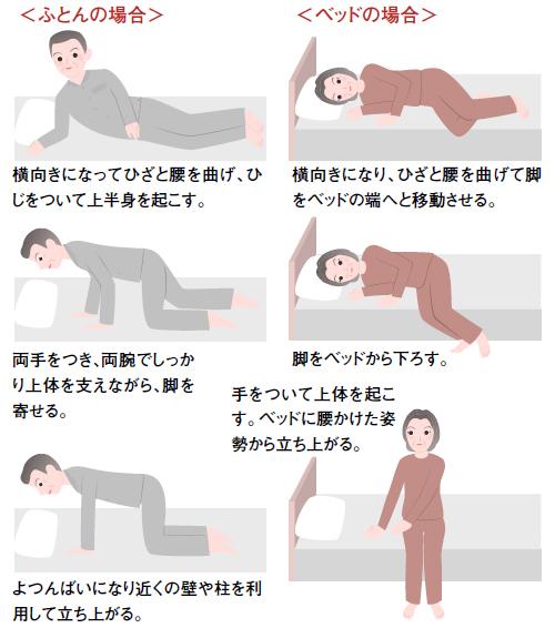 体を起こすときは横向きから手をついてす