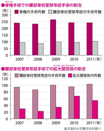 東京医科大学整形外科における腰部脊柱管狭窄症の手術