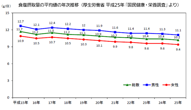 食塩摂取量の平均値の年次推移(厚生労働省 平成25年「国民健康・栄養調査」より)