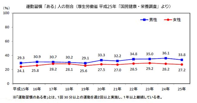 運動習慣「ある」人の割合(厚生労働省 平成25年「国民健康・栄養調査」より)